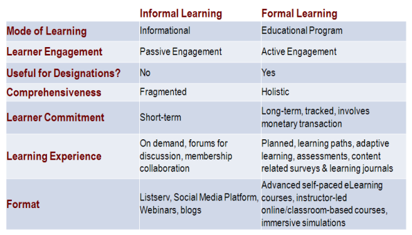 Informal vs. Formal Learning